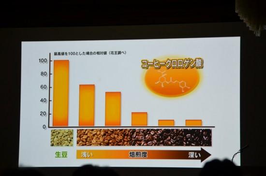 コーヒークロロゲン酸は生豆の状態が最も多い
