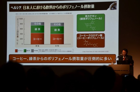 日本人における飲料からのポリフェノール摂取量
