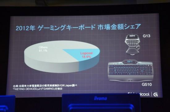 2012年のゲーミングキーボード市場金額シェア