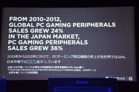 2010~2012年のPCゲーミング周辺機器の売上は全世界では24%の拡大に対して、日本市場では36%の拡大と実に1.5倍の規模