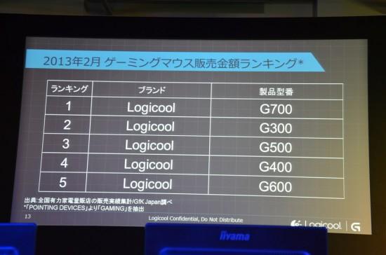 2013年2月のゲーミングマウス販売金額ランキング