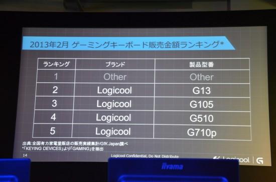 2013年2月のゲーミングキーボード販売金額ランキング