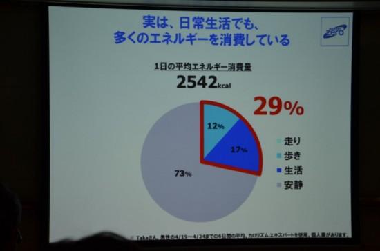 『Taka』さんという男性の方の1日の平均活動量