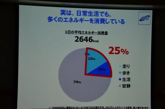 『TOMAKI』さんという男性の方の1日の平均活動量